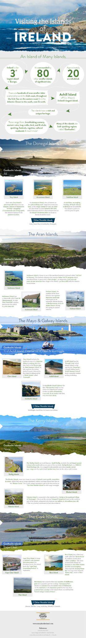 Islands of Ireland